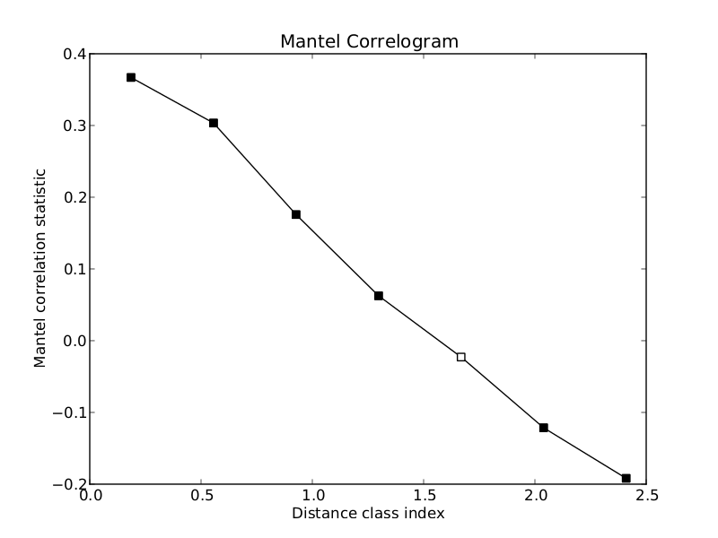 Comparing Distance Matrices — Homepage